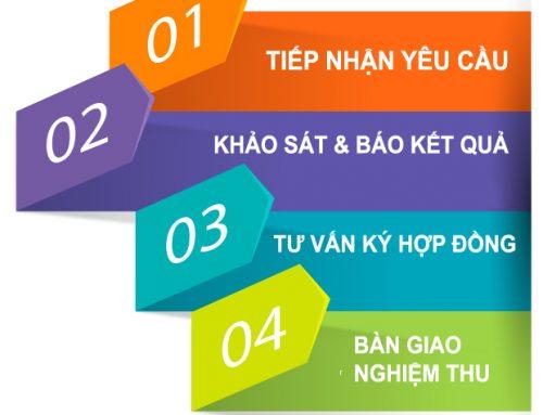 Thủ tục đăng ký mới dịch vụ internet , truyền hình FPT
