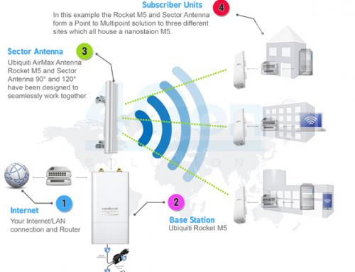 Giải pháp – mô hình kết nối mạng vô tuyến