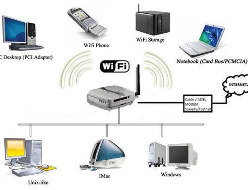Hướng dẫn cách lắp đặt wifi không dây tại nhà