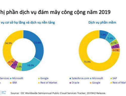 Thị trường đám mây công cộng vượt 230 tỷ USD