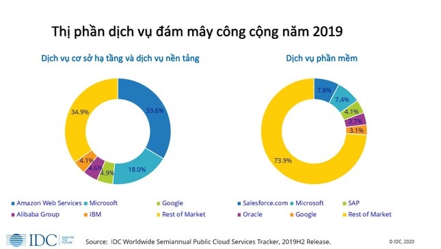 Thị trường đám mây công cộng thế giới 2019 vượt 230 tỷ USD.Nguồn: IDC.