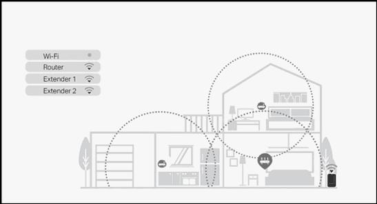 Vùng phủ sóng của wifi thường sử dụng nhiều bộ phát