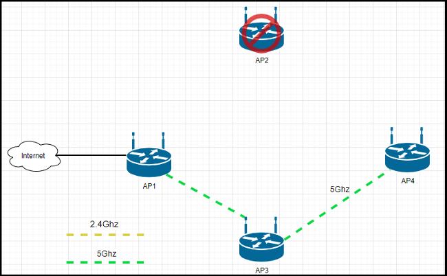 Cách các Wifi Mesh kết nối với nhau